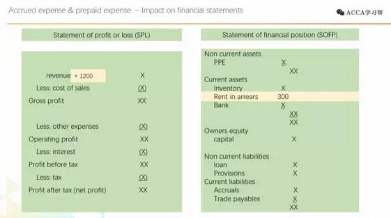 Accrued Income對資產負債表SOFP和利潤表SPL有什么影響?